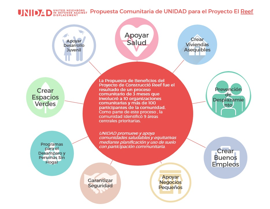 UNIDAD Proposal for Reef Community Benefits Spanish