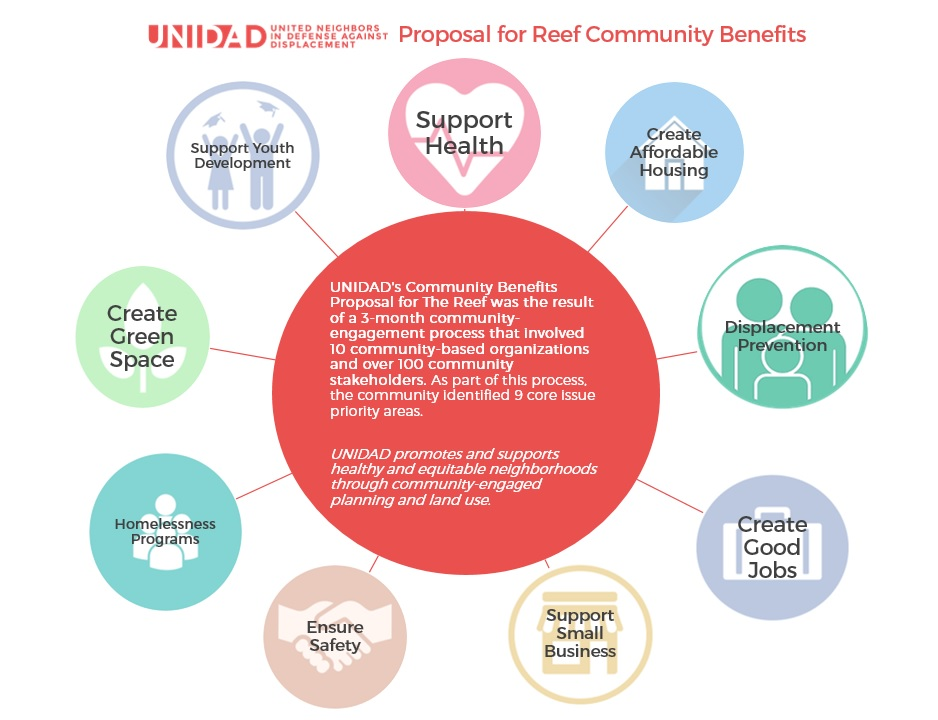 UNIDAD Proposal for Reef Community Benefits